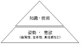 人材育成のピラミッド