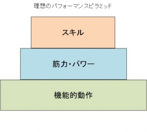 理想のパフォーマンスピラミッド